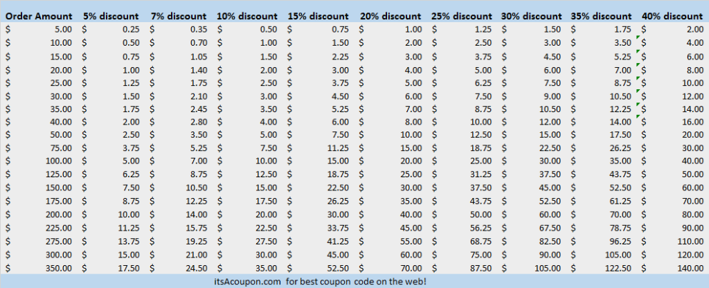 itsAcoupon.com money savings-chart